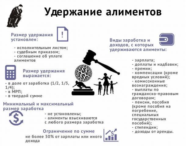 Правильность начисления алиментов в казахстане