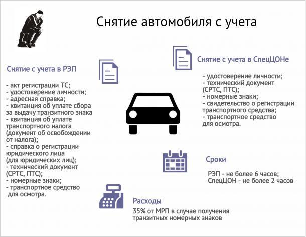 Снять с учета автомобиль в казахстане