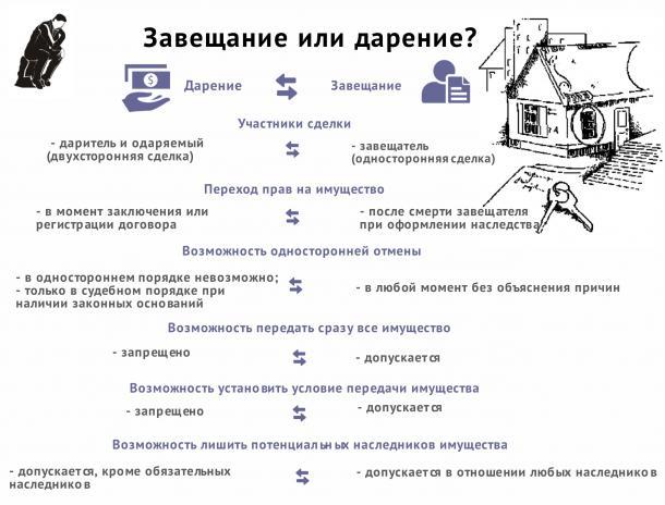 Дарственная на недвижимость в казахстане